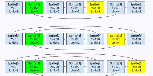 Sega Genesis Programming Part 10: Sprite Link List