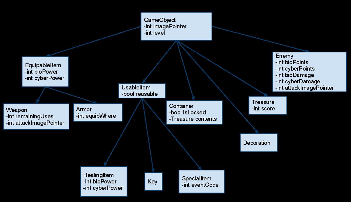 C class diagram game product wiring diagrams huguesjohnson com c programming random maze experiment part 2 rh huguesjohnson com class diagram tutorial class ccuart Image collections